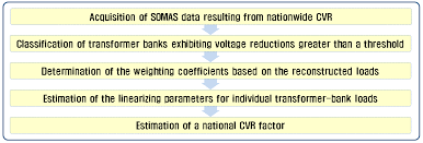 Cvr Pharmacy Energies Special Issue Smart Grids The Electrical Power