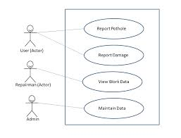 cara membuat use case diagram dengan benar software engineering a practitioner s approach 7th edition chapter