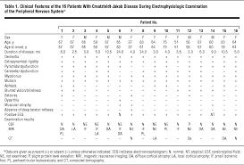 impairment of the peripheral nervous system in creutzfeldt jakob
