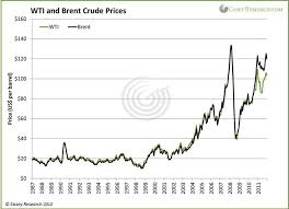 light sweet crude price oil price differentials caught between the sands and the pipelines