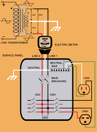 basics of your homes electrical system step down distribution