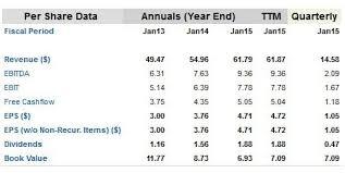 growth chart home depot black friday home depot cyclical growth to continue gurufocus com