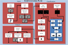 Semaphore Flags A Flag Semaphore Computer Vision System Program Flow