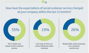 6 interesting social customer service statistics for 2015 our