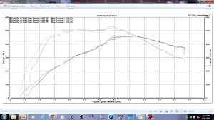 Jb4 Maps Dyno Results 460hp 533tq Wedgeperformance Bq Tuning 335is Stock