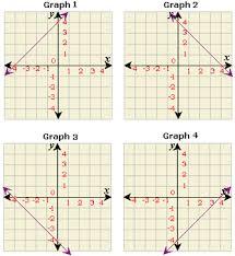 quick graphs using intercepts worksheet problems u0026 solutions