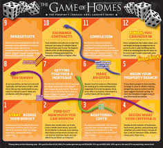 the property snakes and ladders game a guide to the home buying
