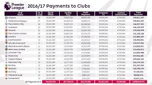 2017 2018 premier league table premier league prize money 2018 confirmed