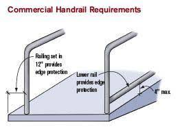 Building Code Handrail Height Building A Safe Ramp Professional Deck Builder Codes And