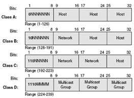 network class ccna 200 120 tcpip address overview certificationkits