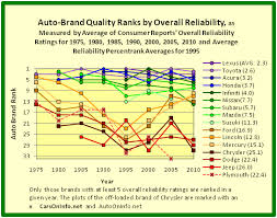 mercedes reliability auto on info product quality ranking of the automobile brands of