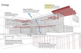 different types of building plans smp architects u2013 germantown friends science center