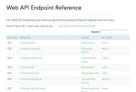 Apis Explained For Product Managers Department Of Product