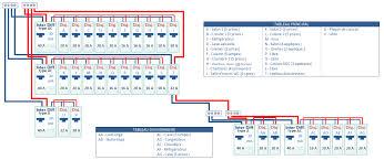 alimentation electrique cuisine section de cable electrique pour alimenter une maison choisir la du