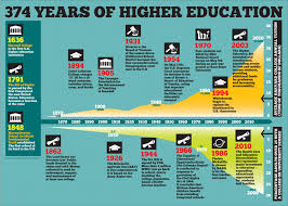 here are the 100 best education infographics