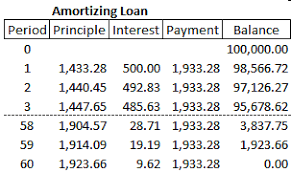loan formulas download now