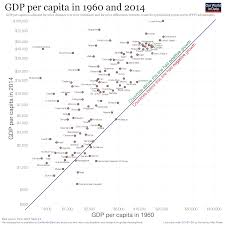 economic growth our world in data