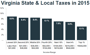 2015 Federal Tax Tables New Analysis Low Income Taxpayers In Virginia Pay Higher Rate