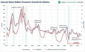 30 charts proving we u0027re in the mother of all financial bubbles