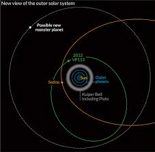 Solar System Map Distant Dwarf Planet Discovered Beyond The Known Edge Of Our Solar