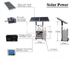 Off Grid House Plans Home Solar Power System Design 220vac Solar Generator For House