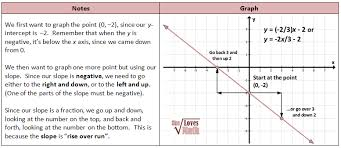 coordinate system and graphing lines including inequalities she
