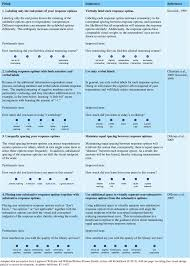 questionnaire design visual design best practices based on scientific evidence from
