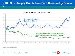 commodities research bureau for use only bmo asset management investment strategy