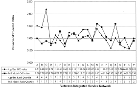 applying diabetes related prevention quality indicators to a