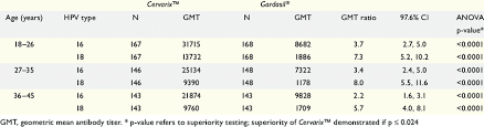 Serum Hpv superiority assessment in terms of gmts for hpv 16 and hpv 18 serum