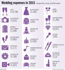 Wedding Budget Average Cost Of A Wedding Awesome Budget Tips Temple Square