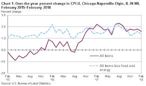 us bureau of labor statistics cpi consumer price index chicago naperville elgin february 2018