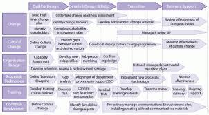 Change Management Plan Template Excel Organizational Change Management Plan Template Thebridgesummit Co