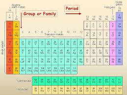 Br On Periodic Table Periodic Tables Presentation Chemistry Sliderbase