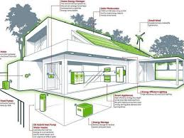 efficient home designs best energy efficient home designs home designs insight