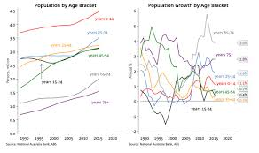 Australia Population Map This Epic Chart Pack From The Nab Reveals Recent Trends In