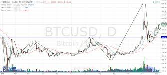 bitcoin yearly chart here are the ytd returns of bitcoin litecoin and dogecoin