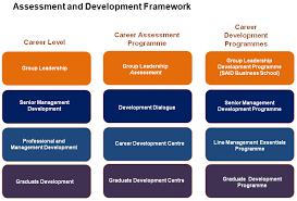career development plans career path atkins careers