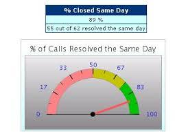 Excel Speedometer Template Create A Speedometer Chart