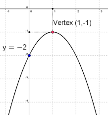 quadratic function grapher with detailed explanation
