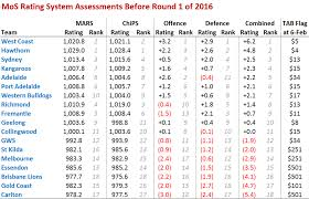 va combined rating table mos team ratings systems a first look at 2016 matter of stats