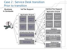 help desk project management global it service management tool implementation a prince2 project