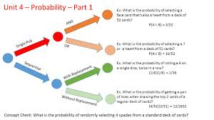 single pick probability and vs or sequential probability with