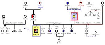 the genogram genopro