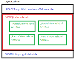 layout design in mvc 4 asp net mvc what is the difference between partial view and layout