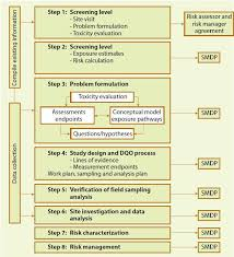 soil contamination risk assessment and remediation intechopen