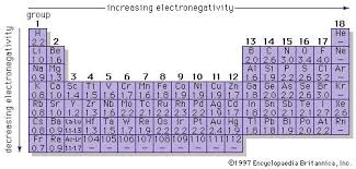 How Many Periods On The Periodic Table Periodic Table Of The Elements Definition U0026 Groups Britannica Com