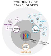 Canvas Home Basics Design Project Organizer Community Of Stakeholders Map Evolve Project Management And