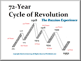the political cycle of russia armstrong economics