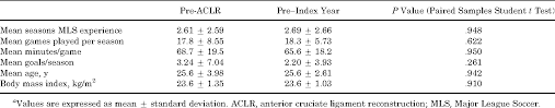 major league soccer table performance and return to sport after anterior cruciate ligament
